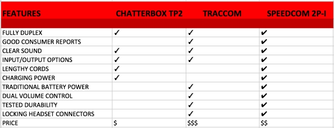 chatterbox-traccom-speedcom-chart
